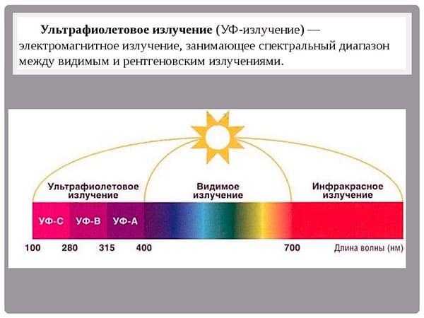 Лучевой спектр солнца и его состав